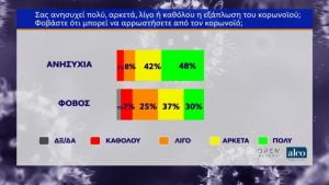Κορονοϊός: 80% εμπιστοσύνη στον Μητσοτάκη, 89% στον Τσιόδρα
