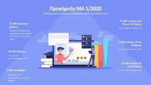 Με μεγάλη συμμετοχή ολοκληρώθηκε η κατάθεση των αιτήσεων για την Προκήρυξη ΜΑ 1/2020 για 370 θέσεις