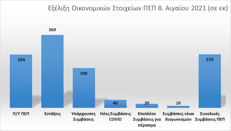 Aπολογισμός της Προγραμματικής Περιόδου 2014-2020 (ΕΣΠΑ